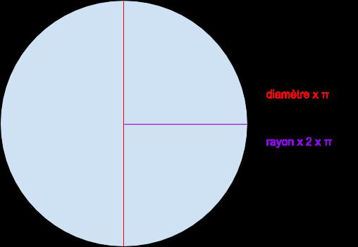 Périmètre d'un cercle