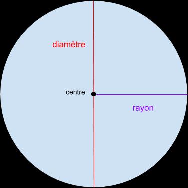 aire du cercle
