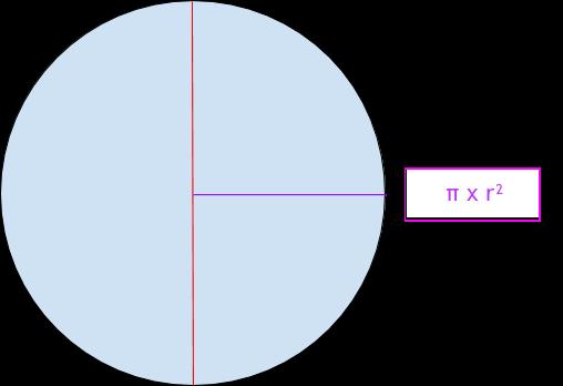 Formule aire du cercle